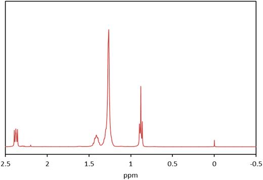 H-NMR spectroscopy of N235.
