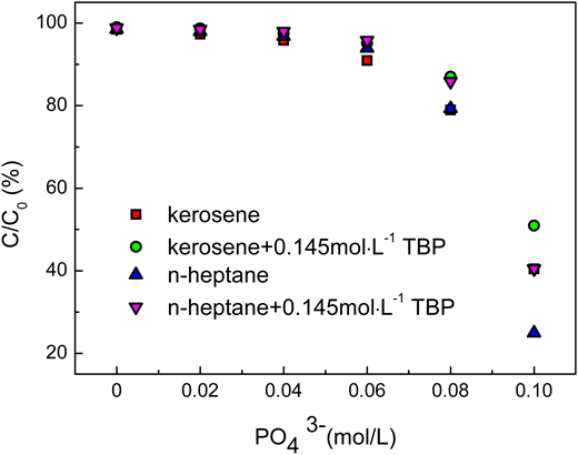 Extraction behavior of Cr(VI) with coexisting phosphate ions.