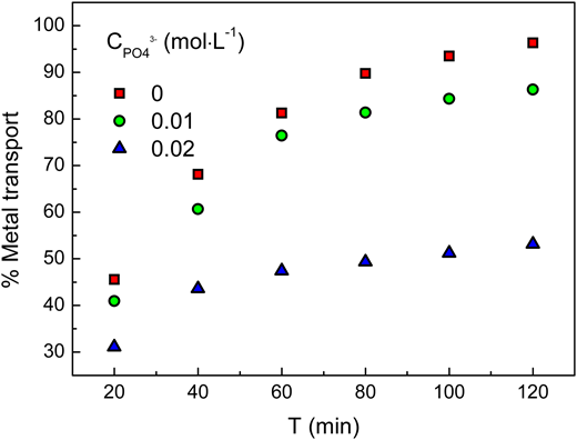 Extraction behavior of Cr(VI) with coexisting phosphate ions. Feed phase: 0.01 g L−1 of Cr(VI) in 0.1 M HCl solution. Flow rate: 100 cm3 min−1. Pressure difference (bar): 0.20. Shell side: Pseudo-emulsion phase: 1.0% (v/v) N235/n-heptane + 1 M NaOH. Flow rate: 80 cm3 min−1.
