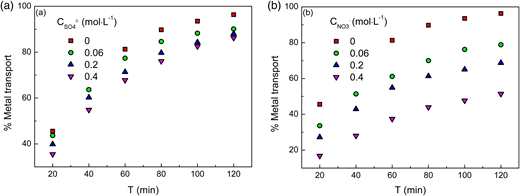 Extraction behavior of Cr(VI) with coexisting sulfate ions and nitrate ions. Feed phase: 0.01 g L−1 of Cr(VI) in 0.1 M HCl solution. Flow rate: 100 cm3 min−1. Pressure difference (bar): 0.20. Shell side: Pseudo-emulsion phase: 1.0% (v/v) N235/n-heptane + 1 M NaOH. Flow rate: 80 cm3 min−1.