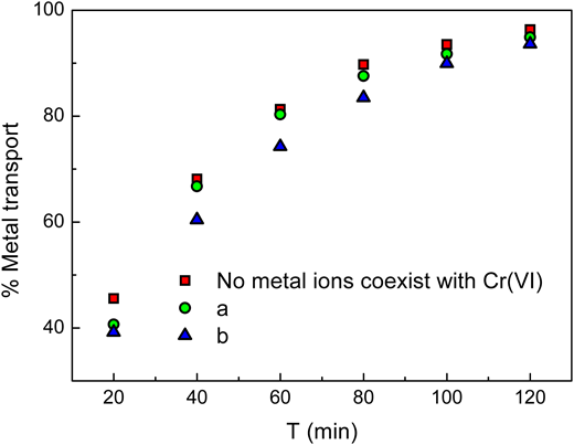 Extraction behavior of Cr(VI) with coexisting metal ions. Feed phase flow rate: 100 cm3 min−1. Pressure difference (bar): 0.20. Shell side: Pseudo-emulsion phase: 1.0% (v/v) N235/n-heptane + 1 M NaOH. Flow rate: 80 cm3 min−1. a: 1 L of 0.01 g L−1 Cr(VI), 0.002 g L−1 Cd2+, Ni2+, 0.004 g L−1 Cu2+, Zn2+, 0.006 g L−1 Fe3+, Mn2+, 0.004 g L−1 Pb2+ in 0.1 M HCl solution. b: 1 L of 0.01 g L−1 Cr(VI), 0.004 g L−1 Cd2+, Ni2+, 0.008 g L−1 Cu2+, Zn2+, 0.01 g L−1 Fe3+, Mn2+, 0.008 g L−1 Pb2+ in 0.1 M HCl solution.
