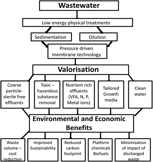Valorisation and benefits of filtration treatment of wastewater.