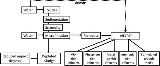 Processing and recovery scheme for VFA, nutrients and formulated growth media.
