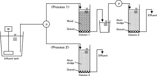 Experimental set-up for the continuous experiment.