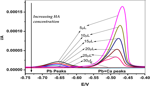 ASV voltammograms of Pb and Pb + Ca binding to different concentrations of HA at pH = 4. The ionic strength is constant I = 0.1 M KNO3. The increasing amounts of 200 ppm HA were added to the reaction mixtures (at constant Pb and Ca concentrations, throughout).