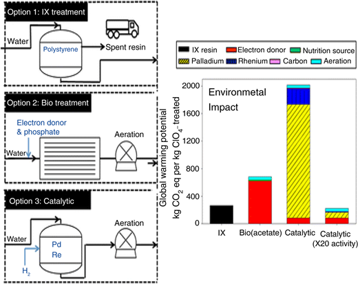 Comparative assessment of the environmental sustainability of perchlorate treatment technologies for drinking water using consumables as the driving force (Choe et al. 2013).