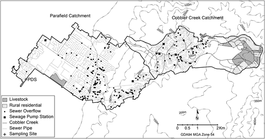 Catchment pathogen risks, sewer overflow data (2003–2010), sewer pumping stations, and animal grazing.