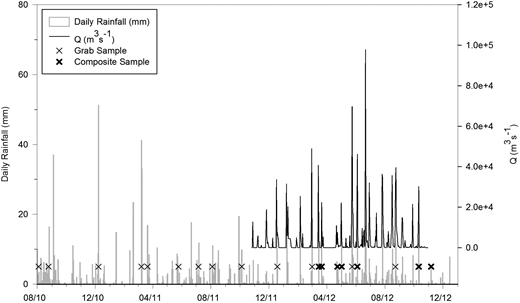 Hydrograph including all event-based samples for pathogens.