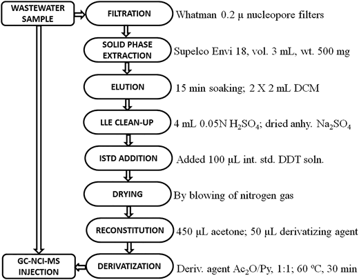 Process flow diagram for wastewater sample.