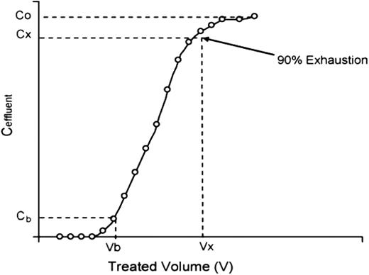 Typical breakthrough curve (Al-Degs et al. 2009).