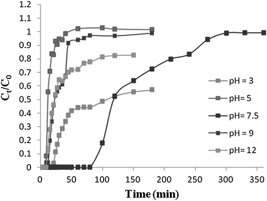 Breakthrough curves for adsorption of MB on GS at different influent pH (Z = 10 cm, C0 = 10 mg.L–1, Q = 2 mL.min–1).