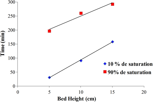 Linear regression of the BDST model at different breakthrough points with C0=10 mg.L–1 and Q = 2 mL.min–1.