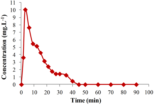 First cycle desorption profile of MB.