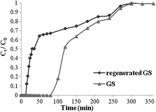 Comparative breakthrough curve for original and regenerated GS.