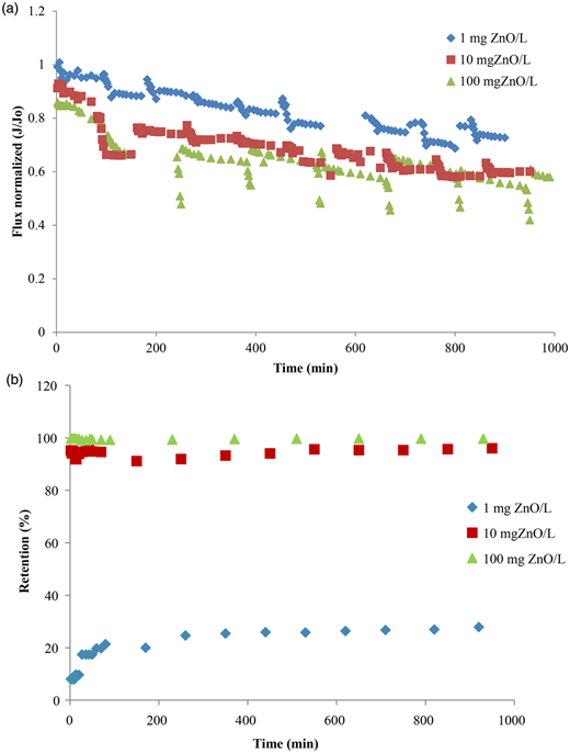 Flux normalized (J/J0) (a) and ZnO retention (b) vs time of different concentrations of ZnO (1 mg/L, 10 mg/L, 100 mg/L) at 28 ± 2 °C and pH 7.5.