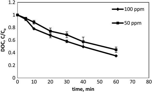 DOC degradation profiles of ASP effluent by UV/H2O2 process.