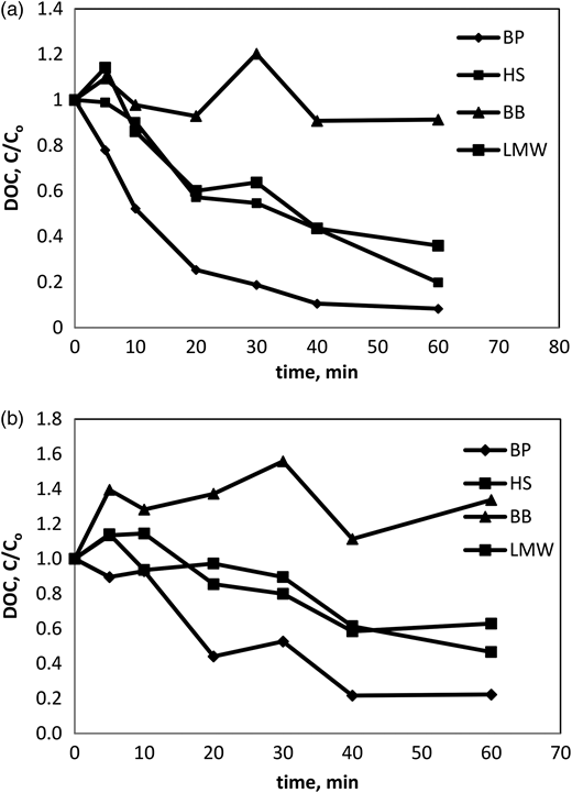 DOC degradation profiles for four DOM fractions in ASP effluent by UV/H2O2 process. (a) [H2O2] = 100 ppm and (b) [H2O2] = 50 ppm.