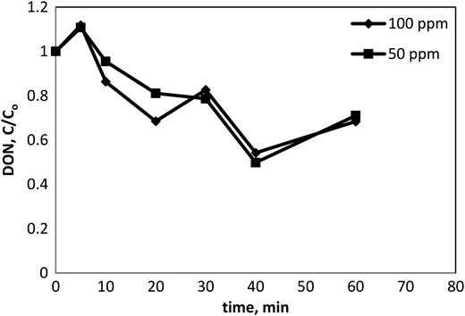 DON degradation profiles of ASP effluent by UV/H2O2 process.