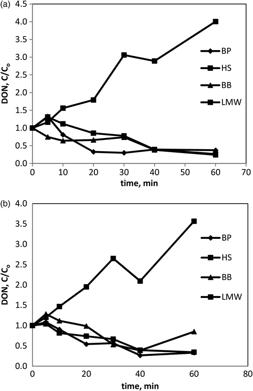 DON degradation profiles of four DOM fractions in ASP effluent by UV/H2O2 process. (a) [H2O2] = 100 ppm and (b) [H2O2] = 50 ppm.