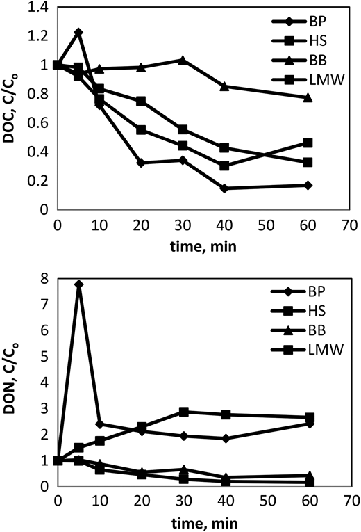DOC and DON degradation profiles for four DOM fractions in MBR effluent by UV/H2O2 process.