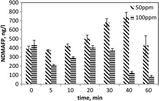 NDMAFP of ASP effluent by UV/H2O2 process.