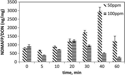 NDMAFP per DON of ASP effluent by UV/H2O2 process.