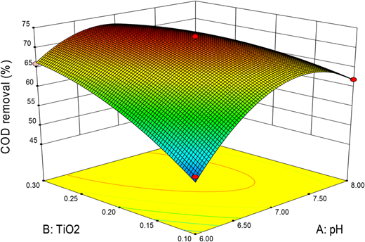 3D response surface and contour diagram showing the effects of the mutual interactions between TiO2 and pH [Fe2+ = 0.5 g/L, H2O2 = 1. 8 g/L, contact time = 1 h].