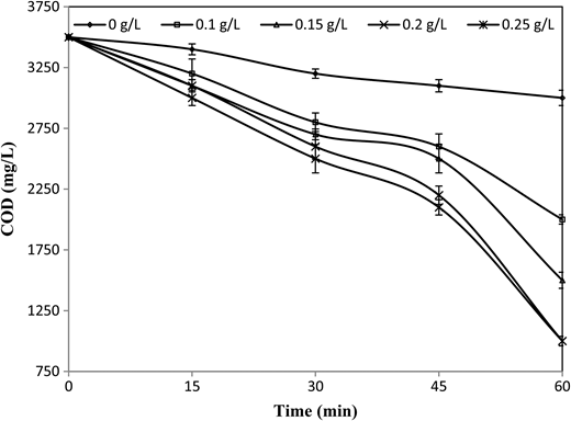 COD removal during the treatment of the wastewater by solar/Fe2+/TiO2/H2O2 process against reaction time at different TiO2 [pH = 7, Fe2+ = 0.5 g/L, H2O2 = 1.5 g/L].