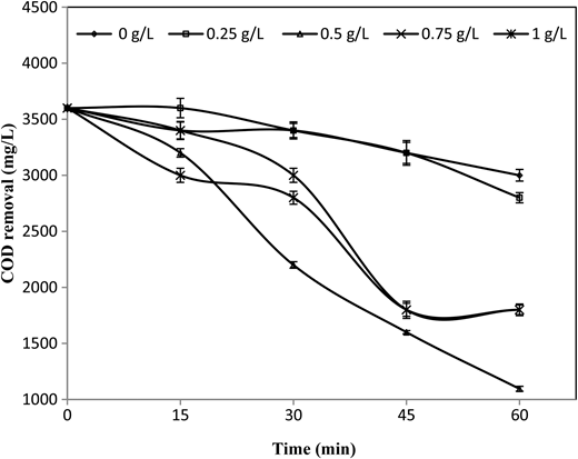 COD removal during the treatment of the wastewater by solar/Fe2+/TiO2/H2O2 process against reaction time at different Fe2+ [pH = 7, TiO2 = 0.2 g/L, H2O2 = 1.5 g/L].