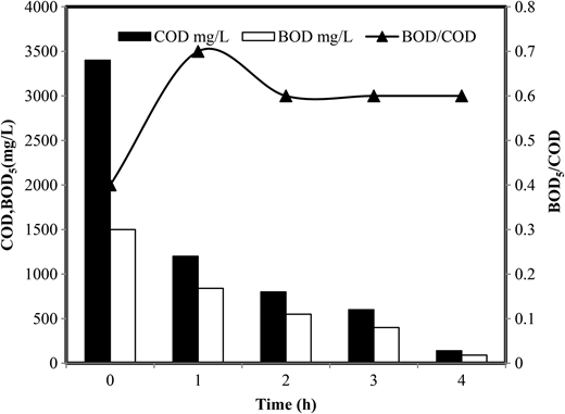 Effect of hydraulic retention time during the treatment of the wastewater by solar/Fe2+/TiO2/H2O2 process [pH = 7, TiO2 = 0.2 g/L, Fe2+ = 0.5 g/L, H2O2 = 1.8 g/L].