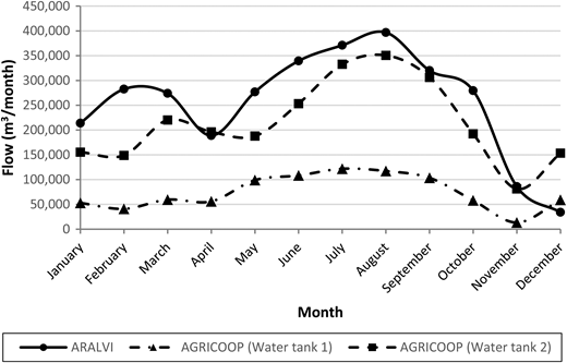 Monthly evolution of reused flows during 2012 (data provided by ARALVI and AGRICOOP).