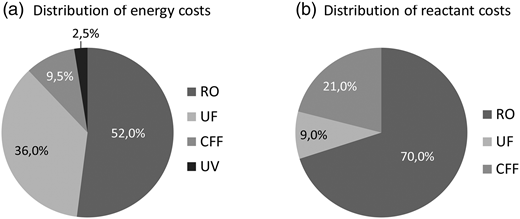Distribution costs of energy and reactants.