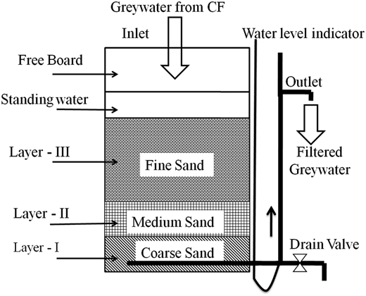 Schematic diagram of sand filter SF1/ SF2. CF, coarse sand filter; Layer-I, size 2,000–4.750 mm and depth 5 cm; Layer-II, size 1,000–2,000 mm and depth 5 cm; Layer-III, size 0.125–1,000 mm and depth 46 cm.