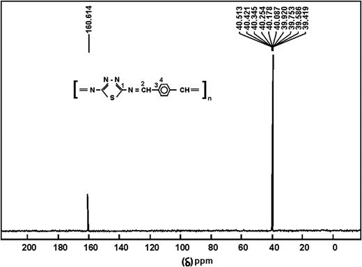 1H-NMR of TDPI polymer.