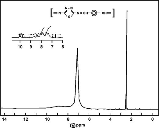 13C-NMR of TDPI polymer.