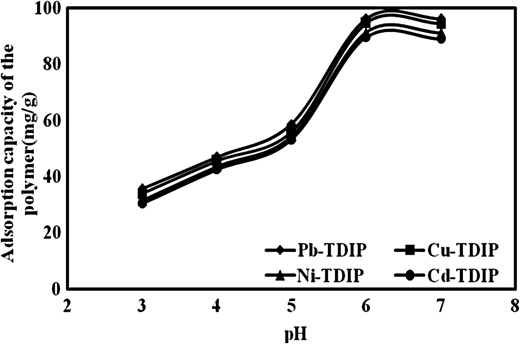 Effect of pH onto metal sorption (initial metal ion concentration = 100 mg/L, dose = 20 mg, and contact time = 60 min).