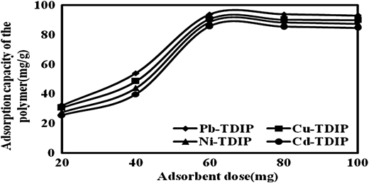 Effect of adsorbent dosage onto metal ion sorption (initial metal ion concentration = 100 mg/L, solution pH = 6.0, and contact time = 60 min).