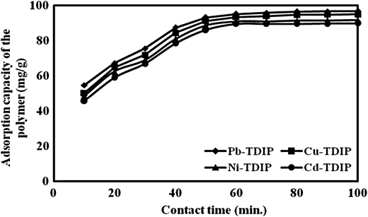 Effect of contact time onto transition metal ion sorption (initial metal ion concentration = 100 mg/L, solution pH = 6.0, and adsorbent dose = 60 mg).