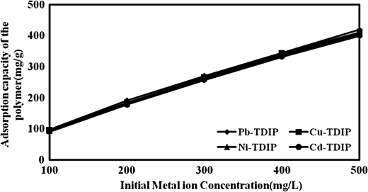 Effect of initial metal ions concentration onto metal ion sorption (initial metal ion concentration = 100–500 mg/L, pH = 6.0, dose = 60 mg/L, and time = 60 min).