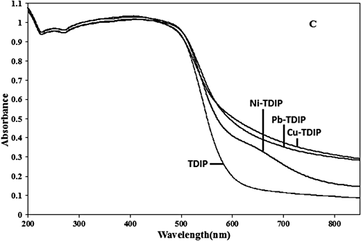 Solid state UV spectra of raw TDPI and Cu2+, Pb2+, and Ni2+ adsorbed TDPI.