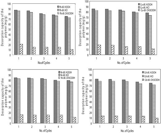 Desorption studies of adsorbent TDPI at 30 °C (metal ion concentration = 100 mg/L, adsorbent dose = 20 mg, and pH = 6.0).