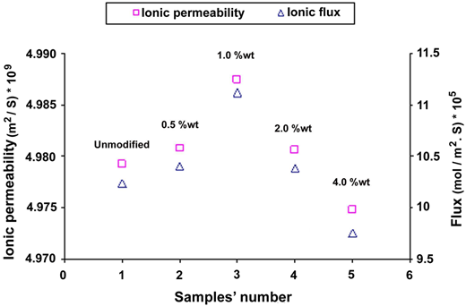 The ionic/sodium permeability and flux of prepared mixed matrix heterogeneous cation exchange membranes with various ratios of clay nanoparticles.