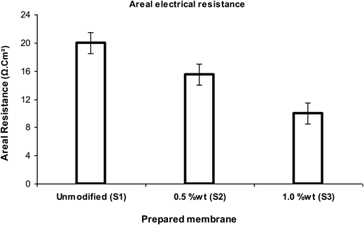 The areal electrical resistance of prepared membranes: unmodified membrane and modified membranes containing clay nanoparticles.