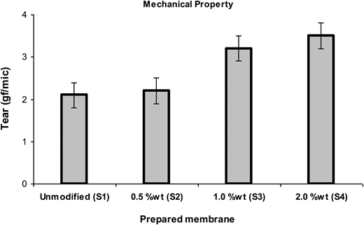 The effect of clay nanoparticles loading ratio on mechanical property of prepared membranes.
