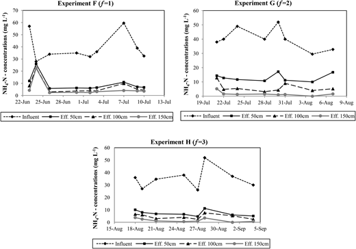 NH4-N concentrations at 50, 100, and 150 cm filter depths during experiments F, G, and H.