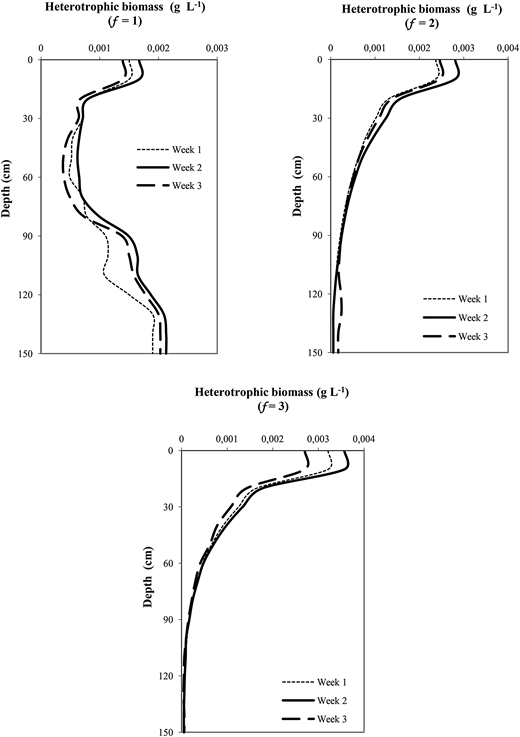 Biomass growth during experiments F (f = 1), G (f = 2), and H (f = 3).