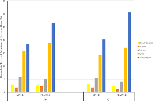 Respondents' perceived advantage of greywater reuse in relation to gender.
