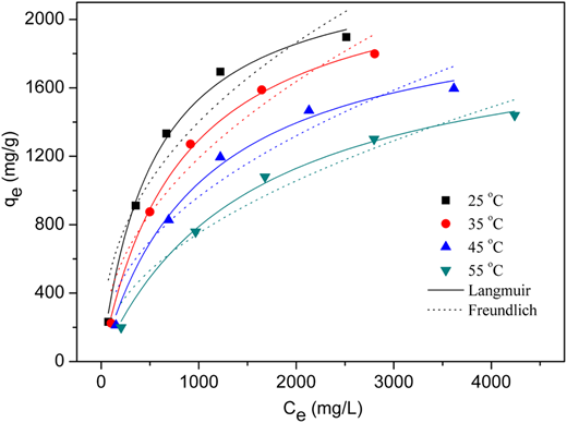 Langmuir and Freundlich adsorption isotherms for the adsorption of MB onto CA.
