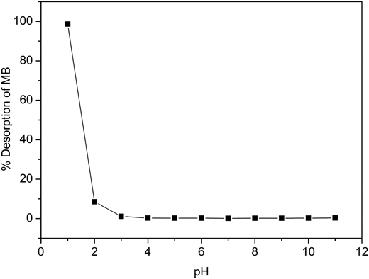 Effect of pH on desorption of the MB.