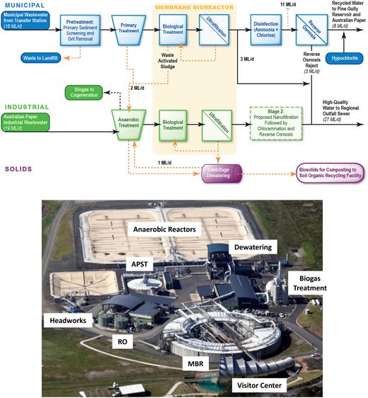 Gippsland Water Factory.